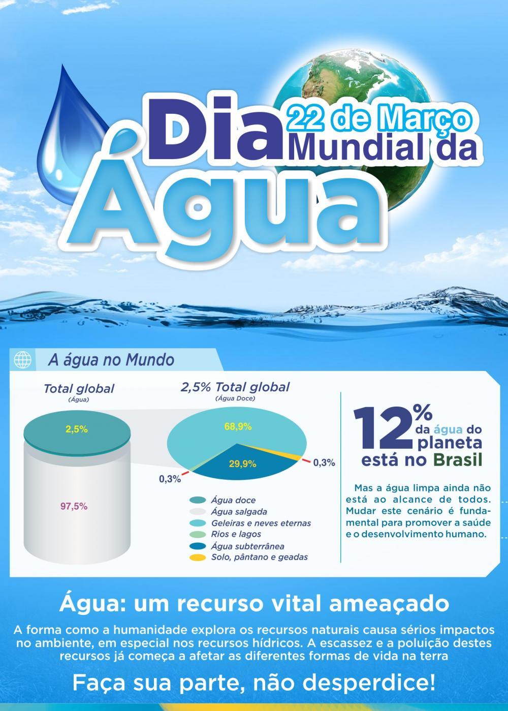 Prefeitura de Ituporanga promove ações para celebrar Dia Mundial da Água